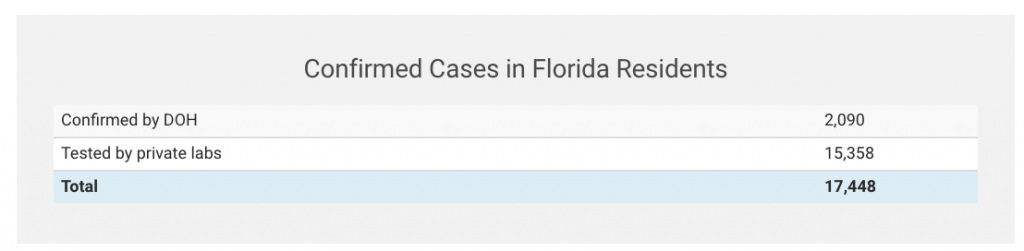 Screenshot of the 5 p.m. Friday Florida Department of Health update.