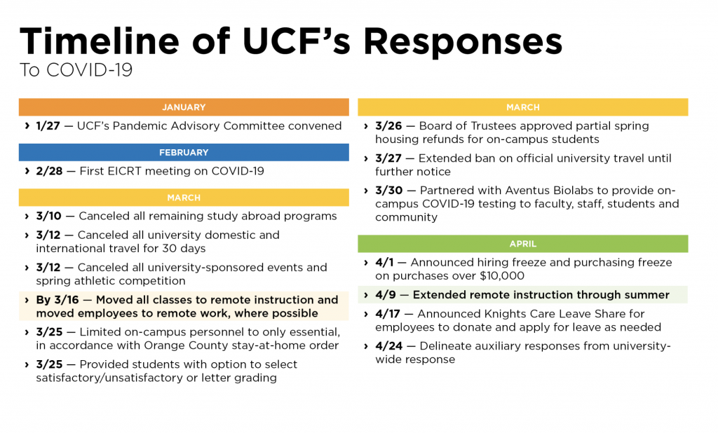 Screenshot of UCF Board of Trustees agenda outlining the timeline of UCF's responses to COVID-19.